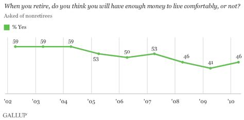 money needed to retire comfortably americans projected retirement age continues to creep up