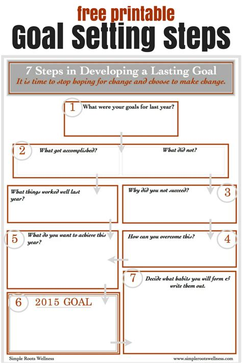7 Steps To Forming Resolutions That Last Free Printables Simple Roots Nlp Goal Setting Template