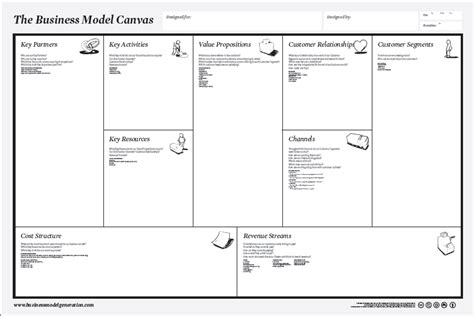 business model business model canvas tool