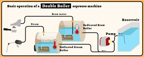 espresso maker how it works what is espresso bar pressure