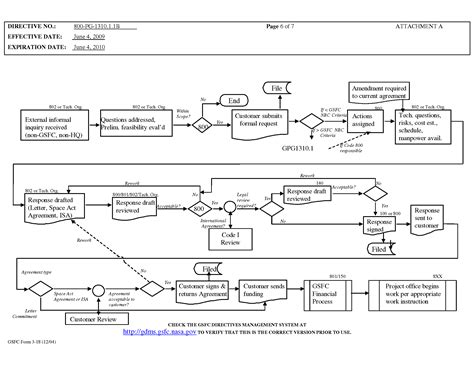 offer and acceptance flowchart offer and acceptance flowchart flowchart in word