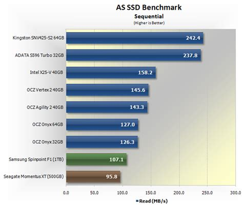 as ssd bench budget sub 150 solid state drive round up gt benchmarks