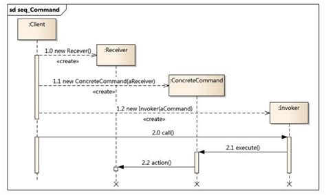 pattern namespace 設計模式 命令模式 c 實現 zendei技術網路在線
