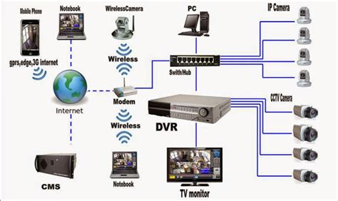 how to wire your house for internet how to install cctv camera at home ayanahouse