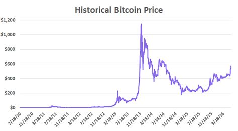 bitcoin live price bitcoin historical data what is happening to bitcoin in