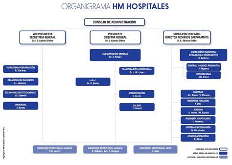 hospital madrid sanchinarro cuadro medico citas online hospital madrid sanchinarro