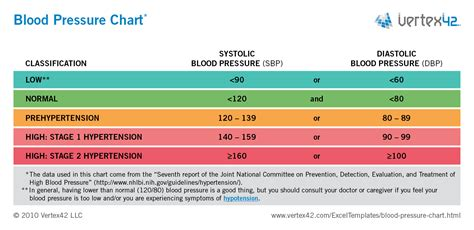 blood pressure free blood pressure chart and printable blood pressure log