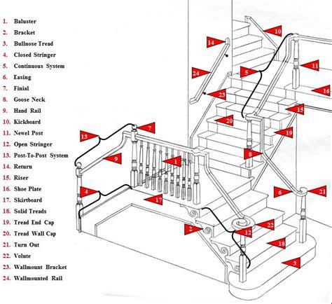 Wood Stair Parts Best 25 Wood Stair Railings Ideas On Stair