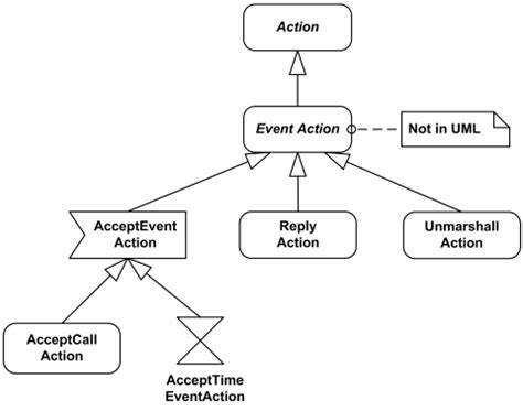 event diagram uml represents a single atomic step within activity