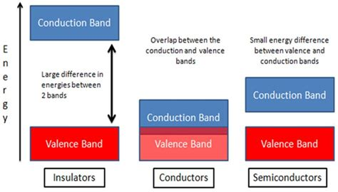 Valance Band Theory what is conduction band