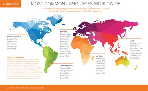 language world map  travel information