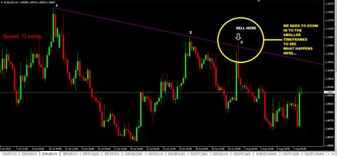123 pattern trading strategy multi timeframe trading with trendline trading strategy