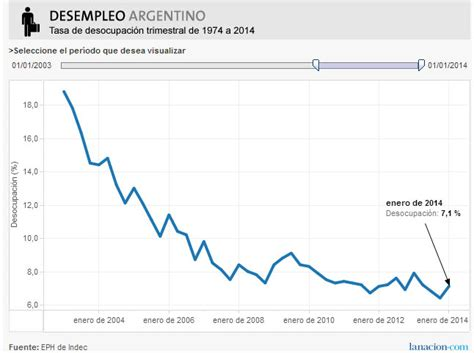 porcentaje de desempleo actual en argentina 2016 mining press indec sospechoso anunci 243 baja en el