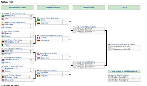 Calendrier Chions League Huitieme De Finale Tableau Des Quarts De Finale Du Mondial 2014