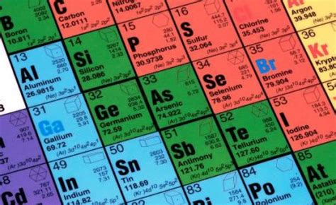 Cyanide On Periodic Table by Superheavy Elements Fingerprinted As New Element Is