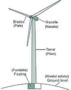 ecovolt wind turbine diagram