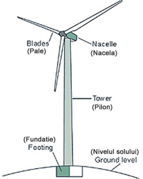 wind turbine diagram lp electric wind turbine diagram