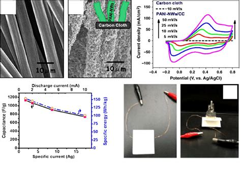 second supercapacitor supercapacitor review 28 images a review of electrolyte materials and compositions for