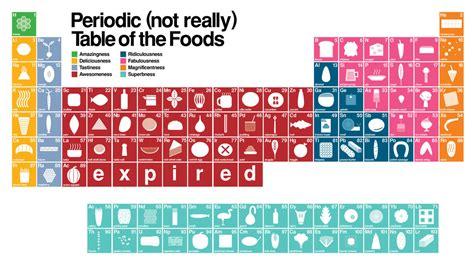 periodic table of food tabela peri 243 dica
