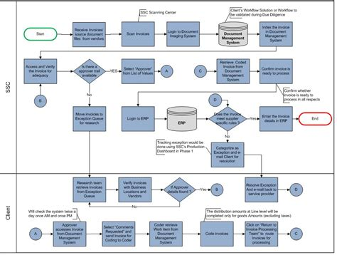 product management workflow workflow diagram ensures the success of a business or