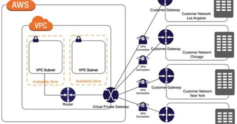 vpn forwarding vpn connections aws cloud computing