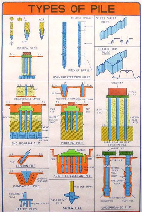 Home Design Software Basement types of pile foundation pile foundation design pile