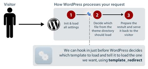 Wp Template Redirect by Tutorial Load The Template You Want With