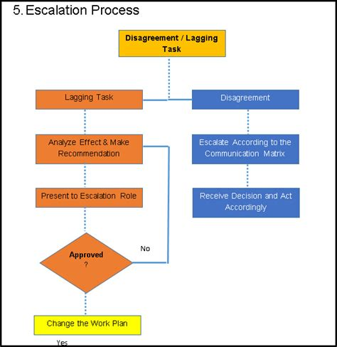 project escalation template 30 images of program management process template infovia net
