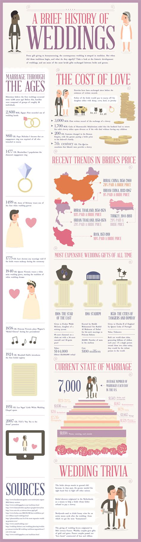 Wedding Gift Etiquette Uk by Weddings Etiquette Infographics Mania