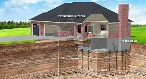 Foundation Problems   Foundation & Structural Repair