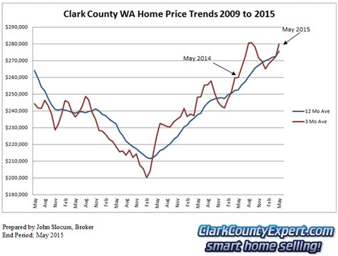 Clark County Wa Property Records Clark County Wa Real Estate Market Update May 2015