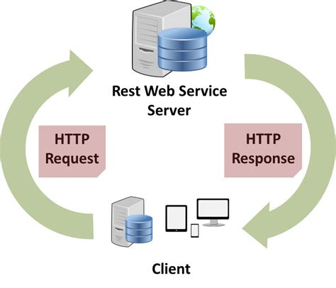 observer pattern web services web service at a glance helical it solutions pvt ltd