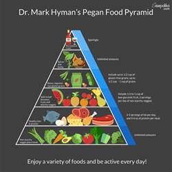 diabetes food pyramid traditional diet vs lchf diet
