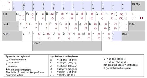 layout html pdf vital technology rays standard sinhala keyboard layout