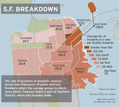 Sfpd Arrest Records Poor Record Keeping Hinders Analysis Of Domestic Violence Policing Practices San
