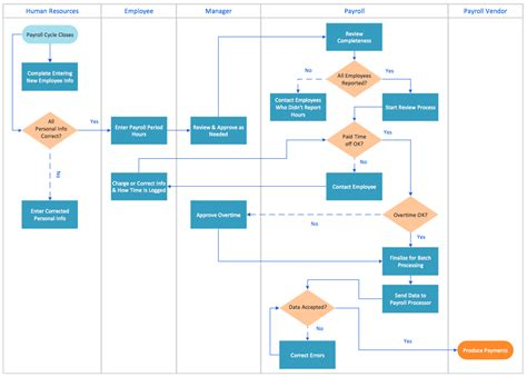 Swim Lane Diagram Template Excel Template Design Swimlane Flowchart Template Excel