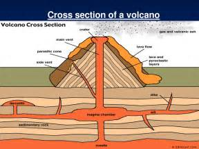 cross section of volcano volcano pronk pops