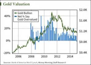 best way to buy gold the best way to buy gold today
