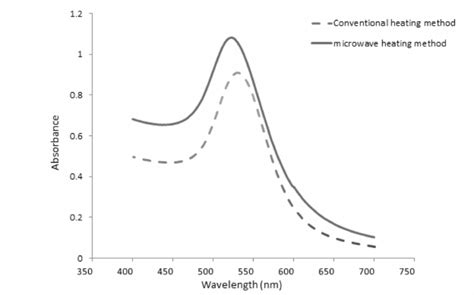 Microwave Merk Electrolux a comparision of the uv vis absorption of gold nanoparticles produced by microwave and thermal