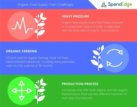 Organic Food Supply Chain Management Becoming More Complex
