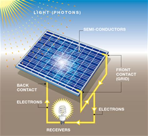 power solar cell how solar energy works solar tribune