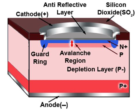 avalanche photodiode uses photodiodes