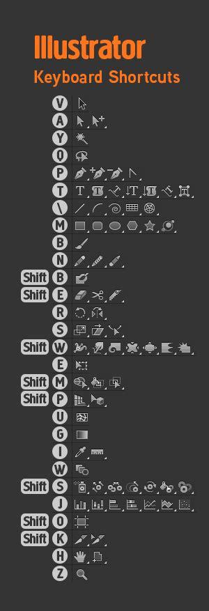 illustrator keyboard tutorial adobe keyboard shortcuts photoshop indesign