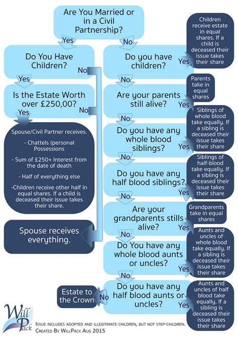 intestacy flowchart intestacy how it affects your estate