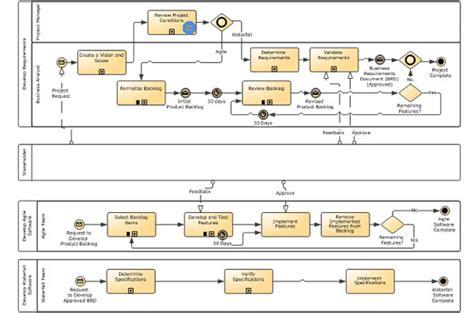 scrum bpmn diagram the hybrid sdlc bpminstitute org