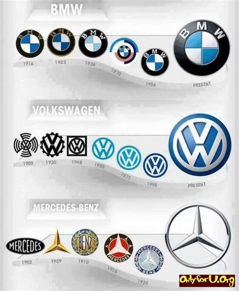 Bmw Logo History by The Evolution Of Car Logos Bmw Volkswagen Mercedes