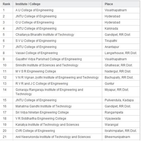 Mba In Biotechnology Colleges In Hyderabad by List Of Top 20 Engineering Colleges In Hyderabad