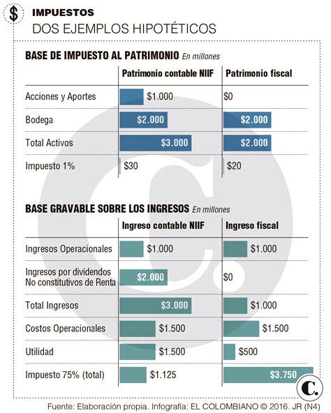 renta 2016 en colombia impuesto sobre la renta 2016 colombia