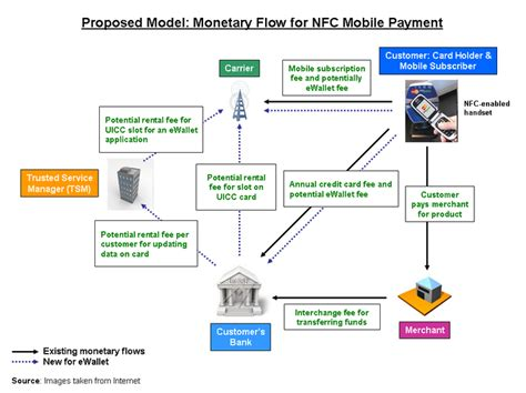 nfc mobile payments mobile trends insight january 2011