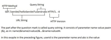 tutorial java http request java tutorials the structure of http request